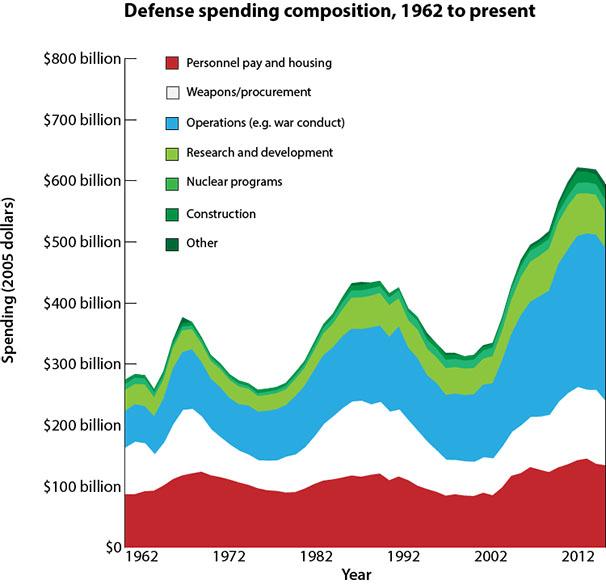 Defense Spending Composition since 1962