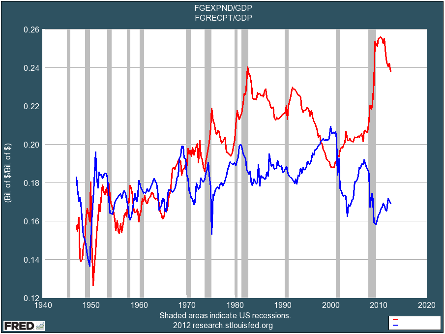 Fed Tax and Spending vs GDP