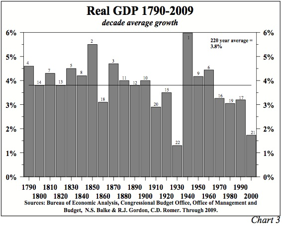 GDP Growth by Decade 1790 - 2009