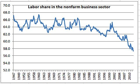 Labor vs Capital Share of Nonfarm Business