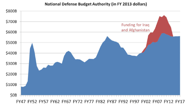 Total US Defense Spending since 1947