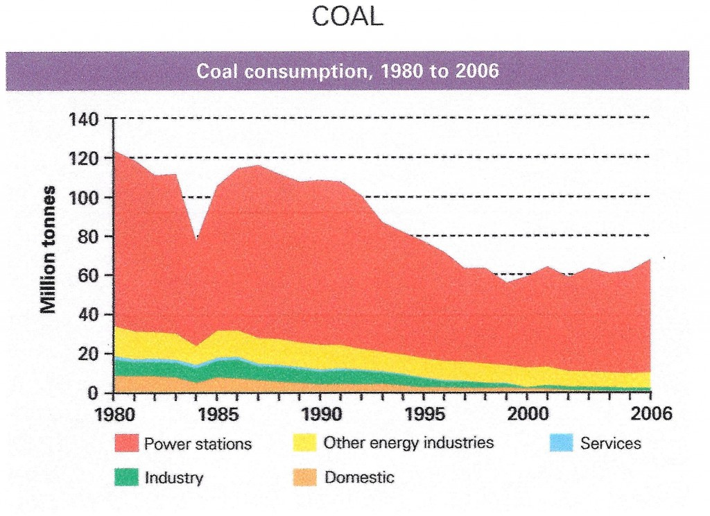 UK Coal Consumption