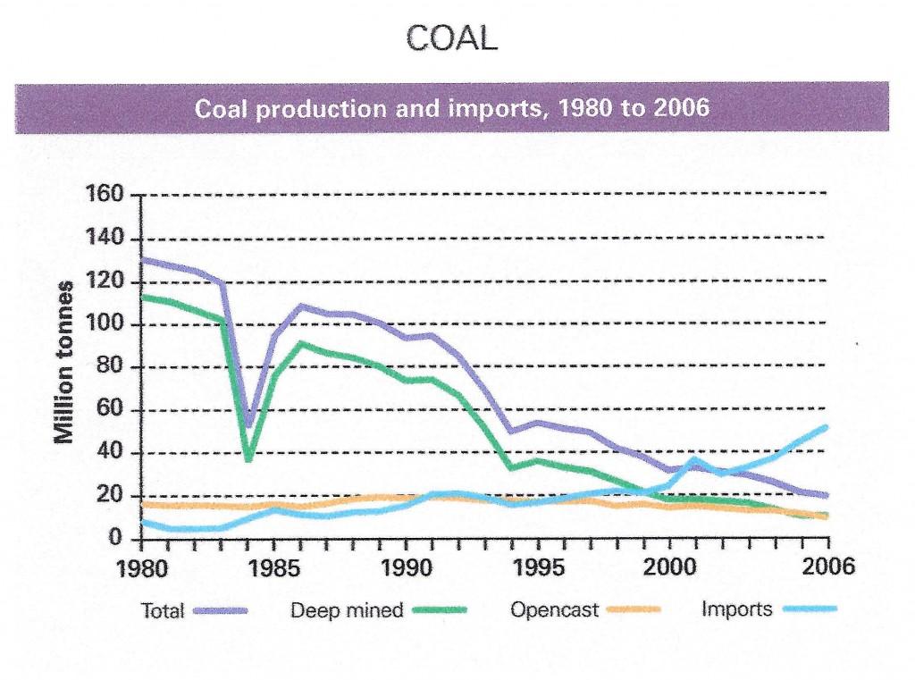 UK Coal Production
