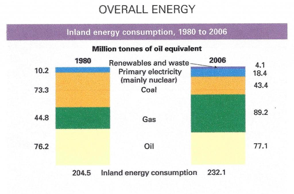 UK Energy Use