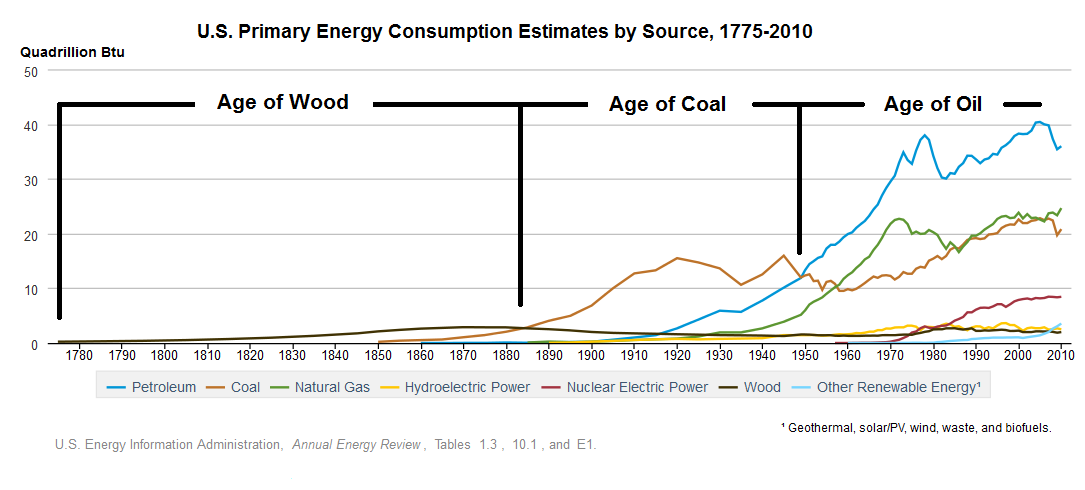 US_historical_energy_consumption