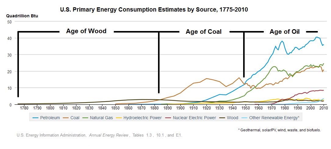 US_historical_energy_consumption
