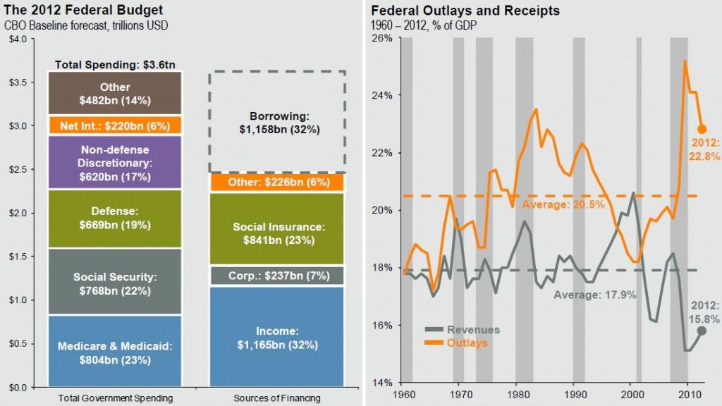 federal-budget-2012