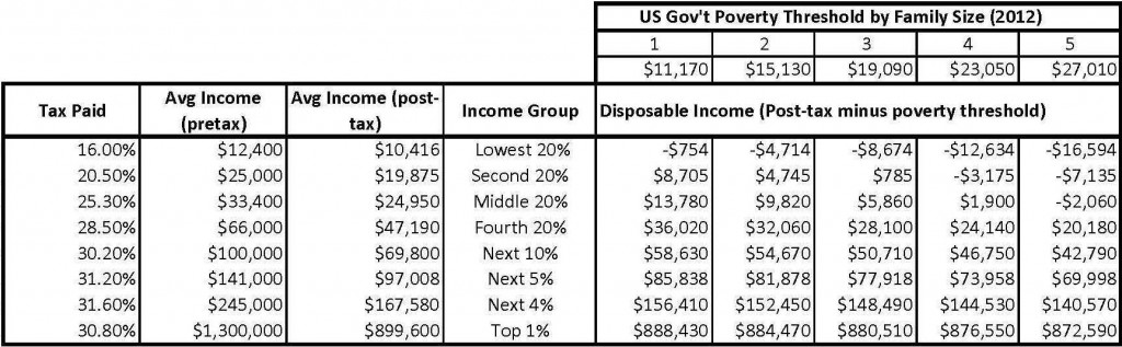 Income by Quintile Table_Page_1