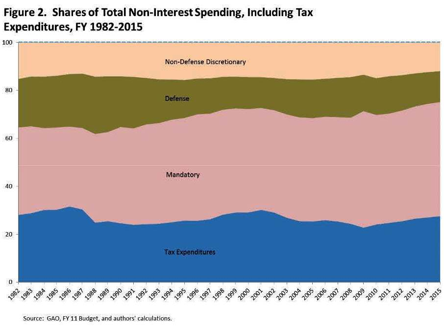 Share of Spending