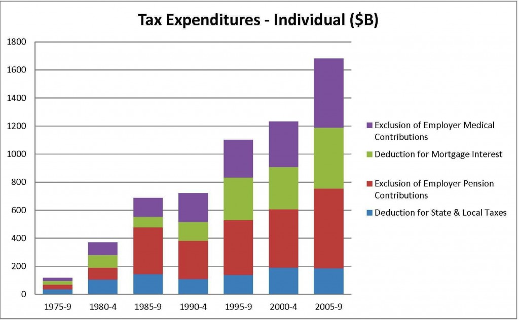 Tax Expenditure Trends - Individual