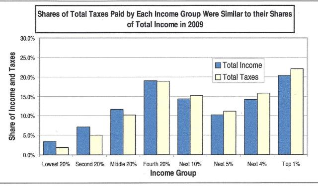 Wealth, Income and Taxes - 10