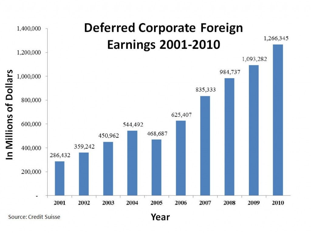 Deferred_Corporate_Foreign_Earnings_2001-2010