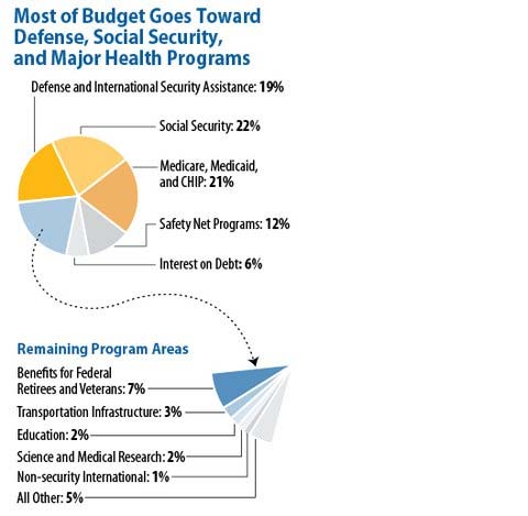 Fed Spending Pie Chart