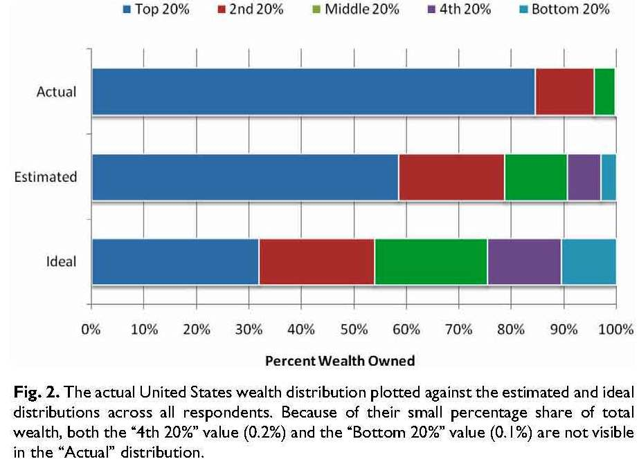 Percent Wealth Owned