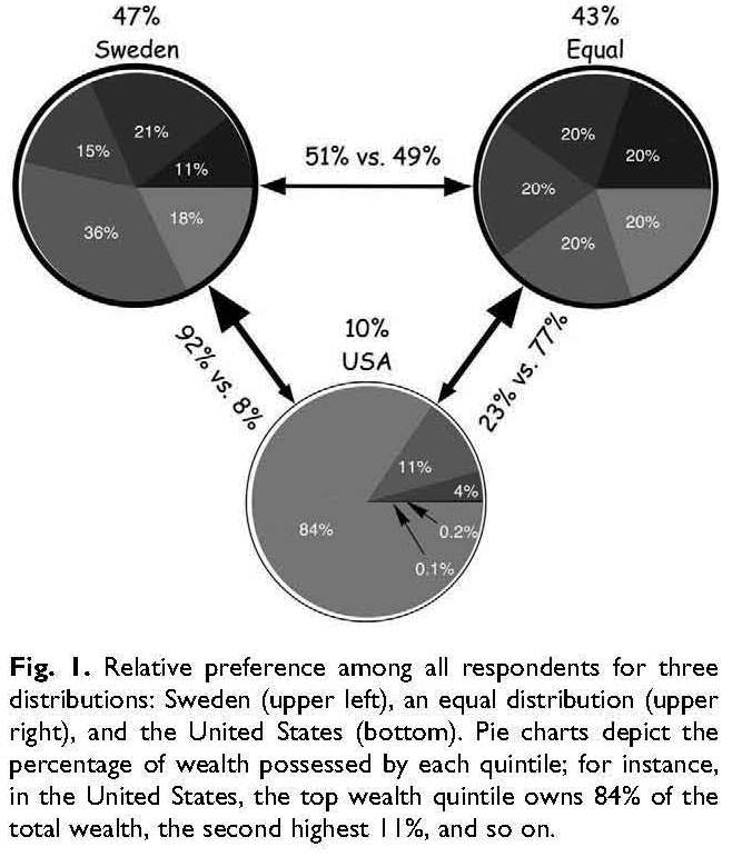 Relative preference
