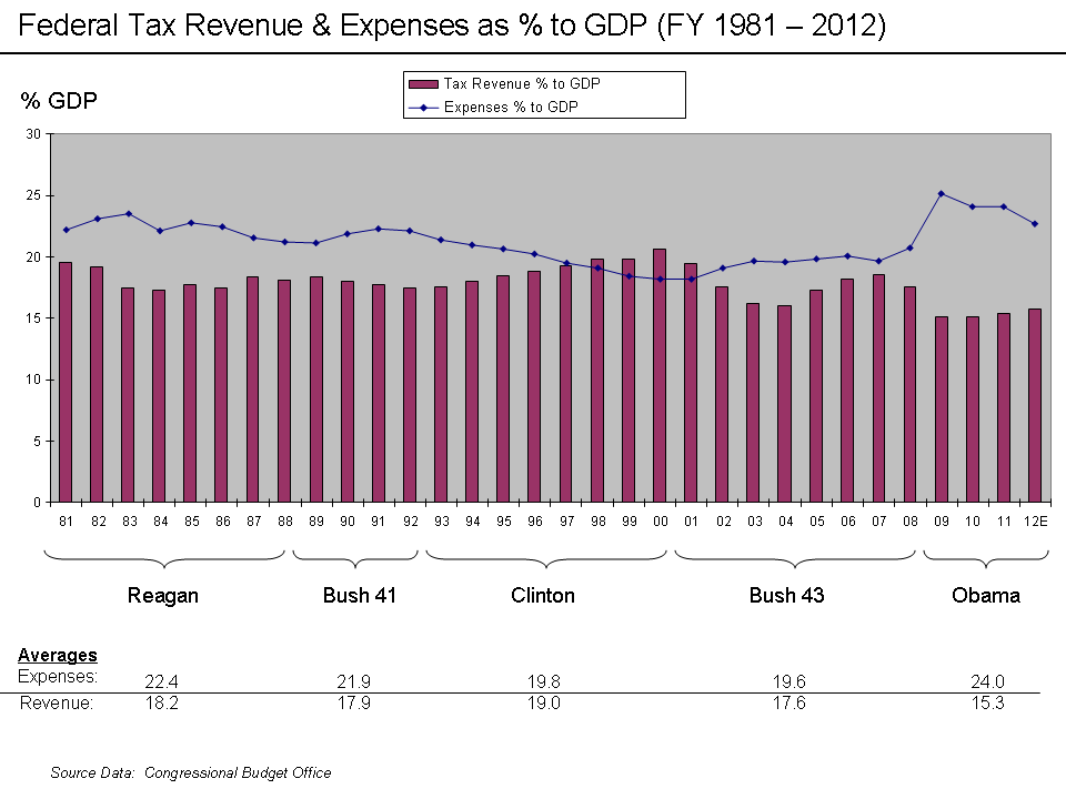 Revenue_and_Expense_to_GDP_Chart_1993_-_2008