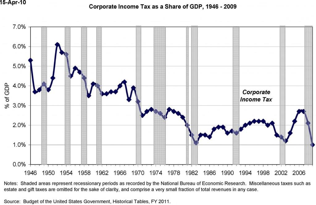 corporate_gdp