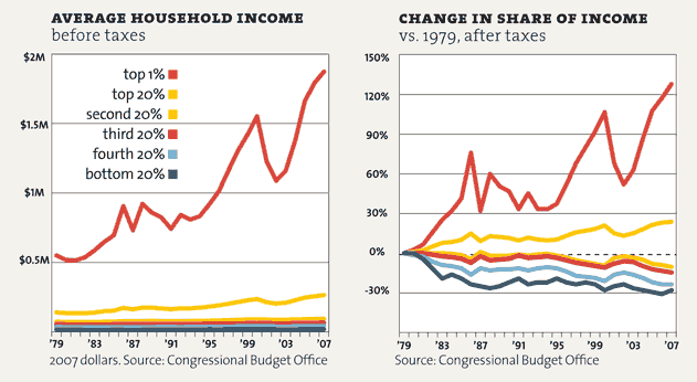 inequality-p25_change in share of income