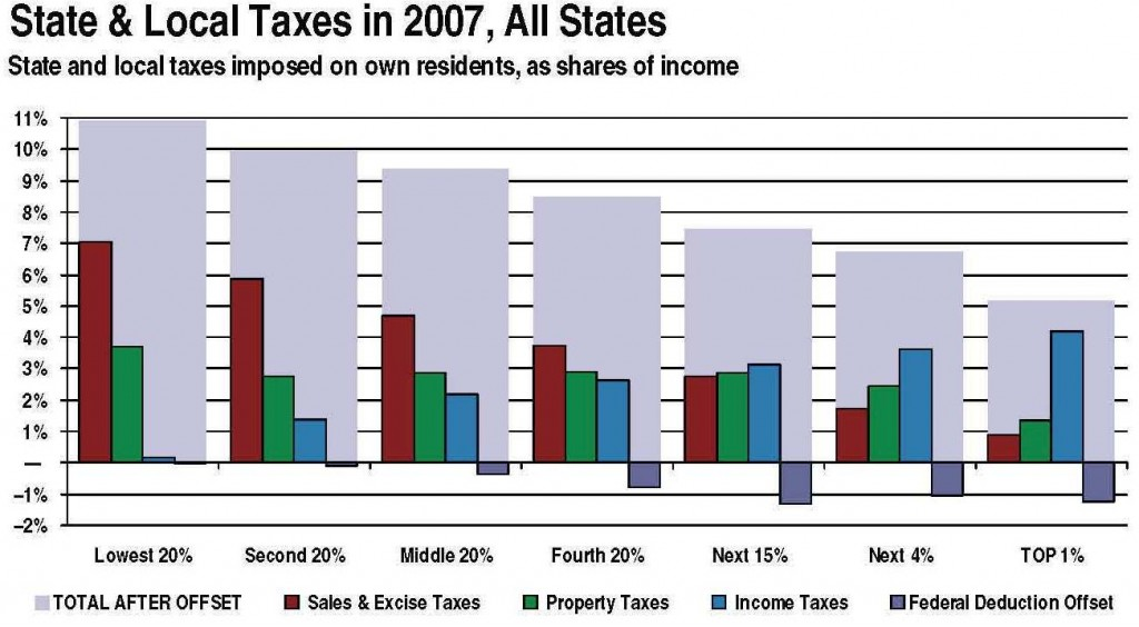 State Taxes by Quintile
