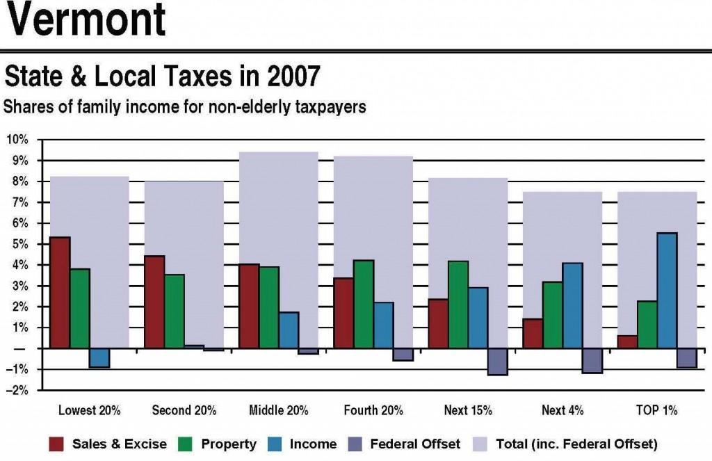 Vermont Taxes
