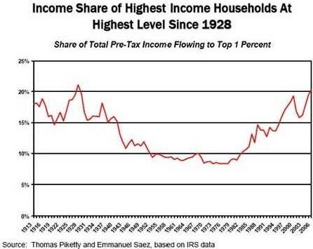 Extreme Inequality