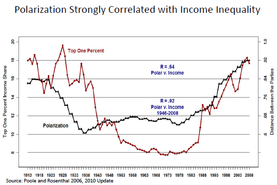 Polarization Correlated with Income Inequality