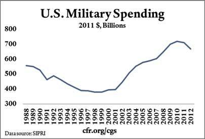 Trends in US Military Spending