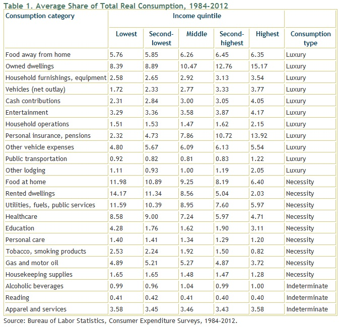 Average Share of Total Real Consumption
