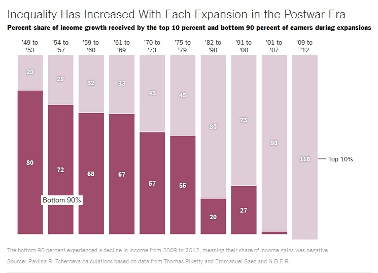 Inequality Increased with Expansions