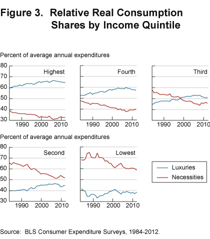 Relative Real Consumption Shares by Income Quintile