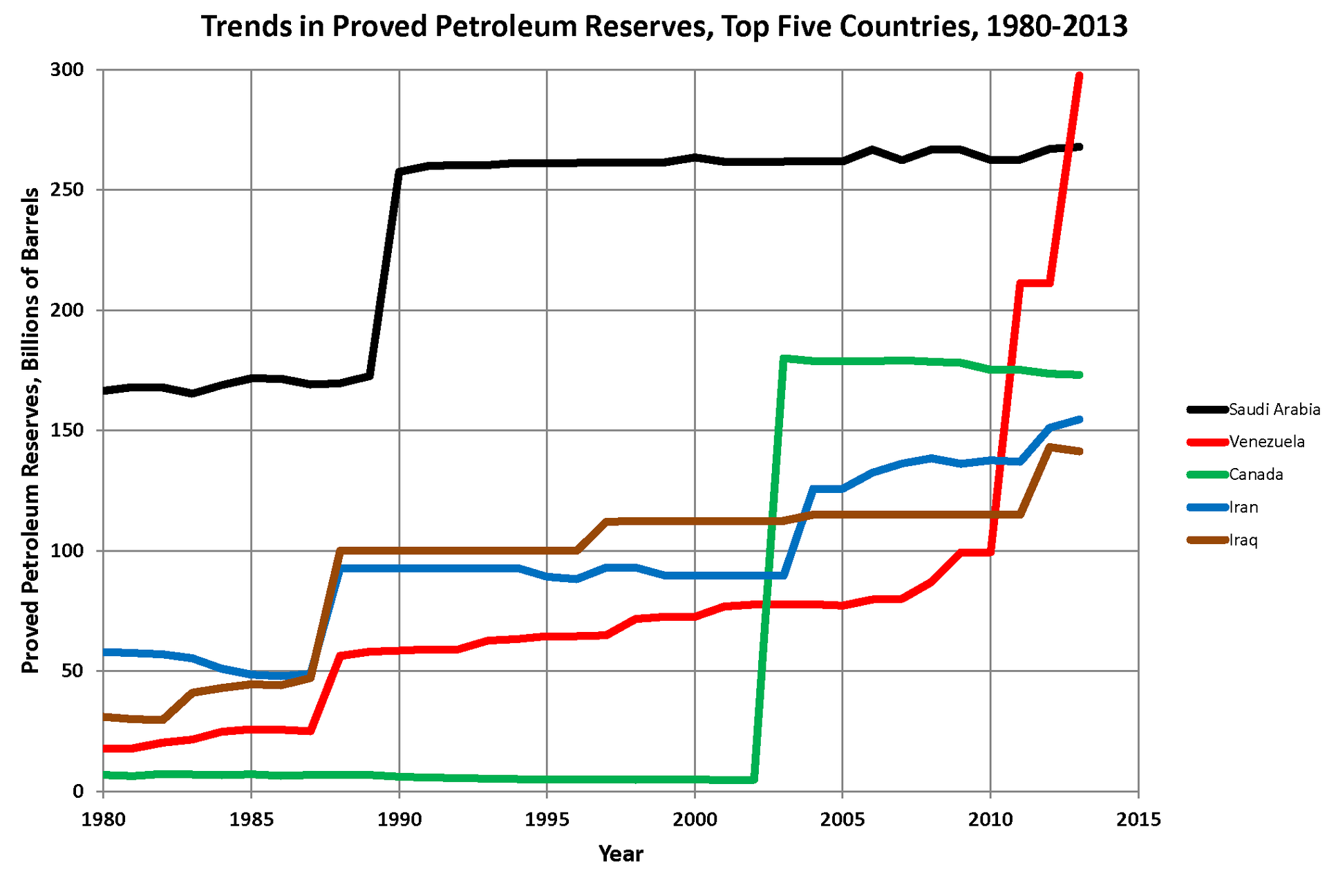 Oil_Reserves_Top_5_Countries
