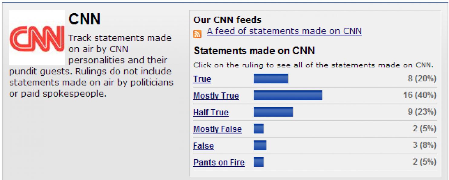 Politifact CNN