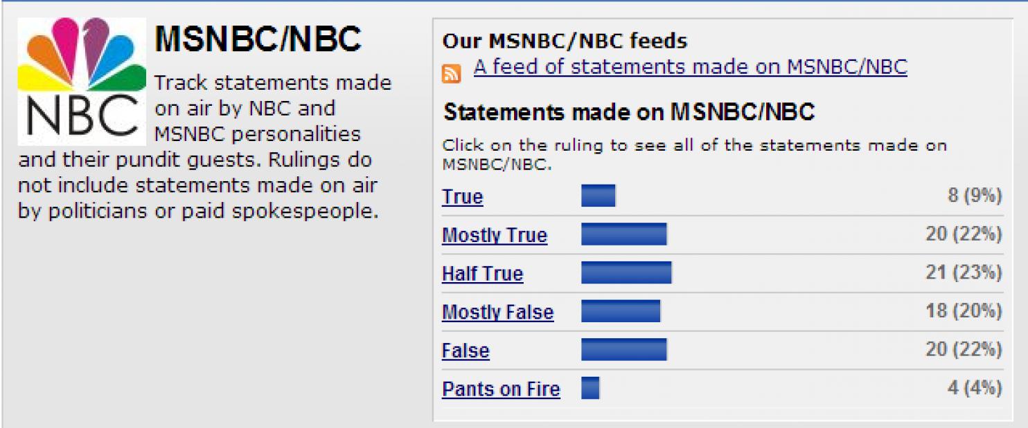 Politifact MSNBC