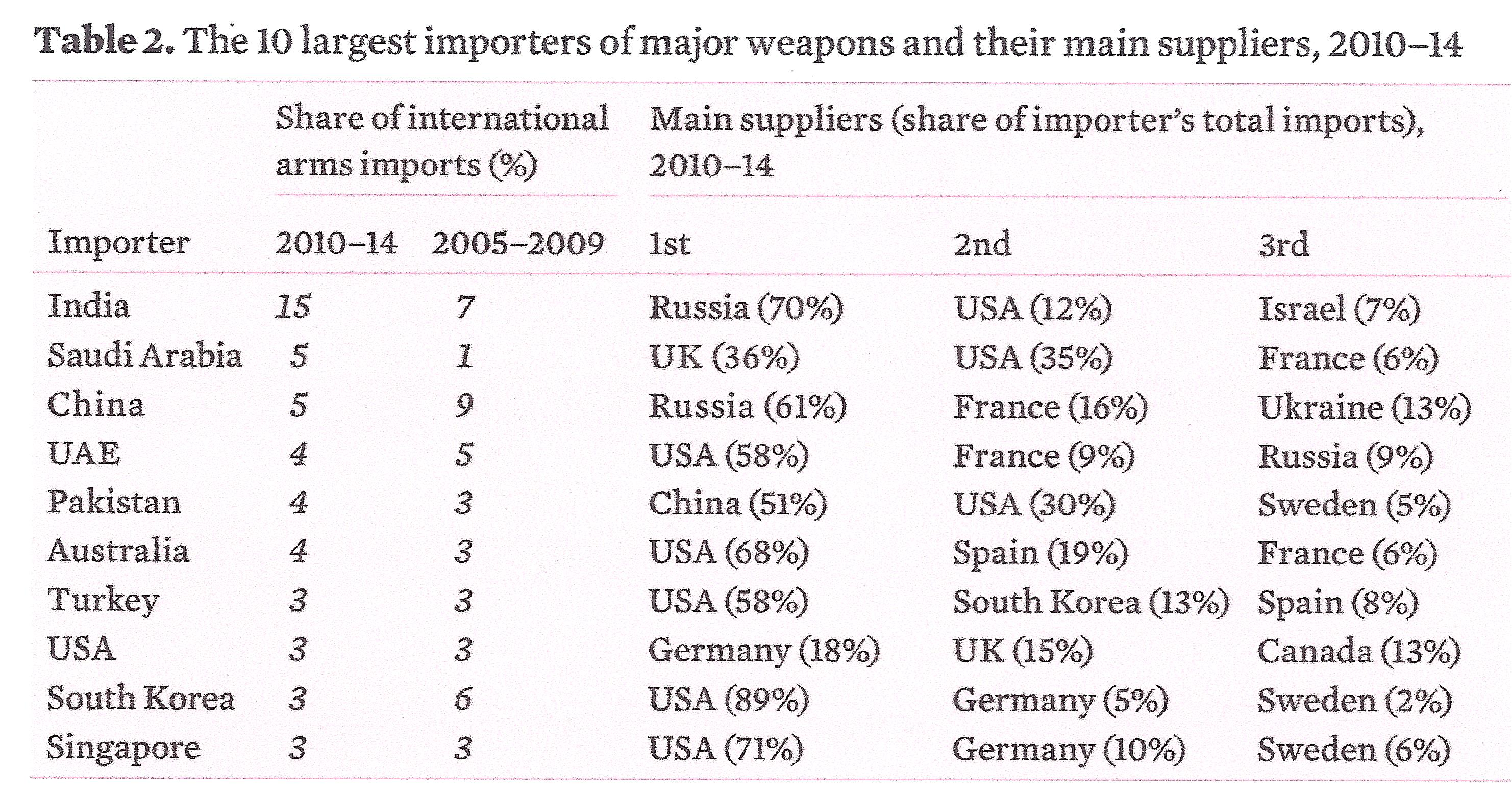 Arms Importers