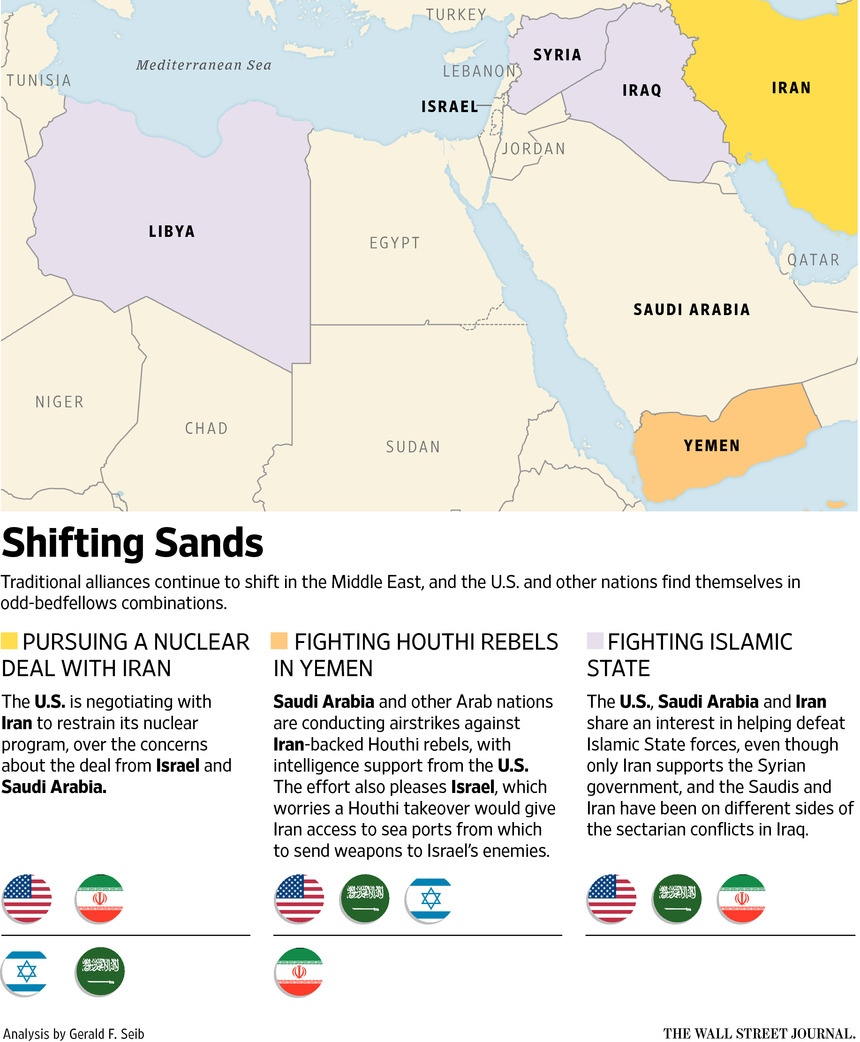 Middle East Alliances