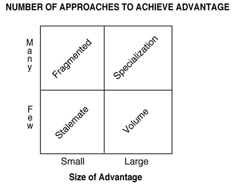 BCG Advantage Matrix