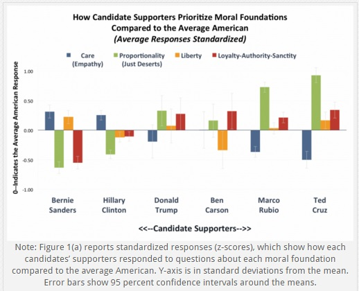 Candidate Supporter Moral Foundations - Tier 1