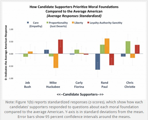 Candidate Supporter Moral Foundations - Tier 2