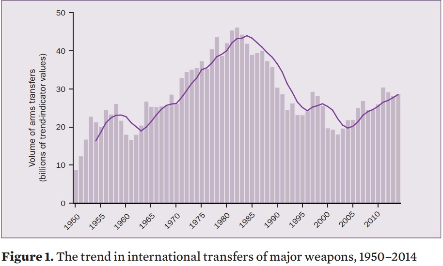 International Transfers of Major Weapons